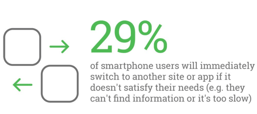 29% of smartphone users immediately switch when not satisfied with app or site or if its too slow